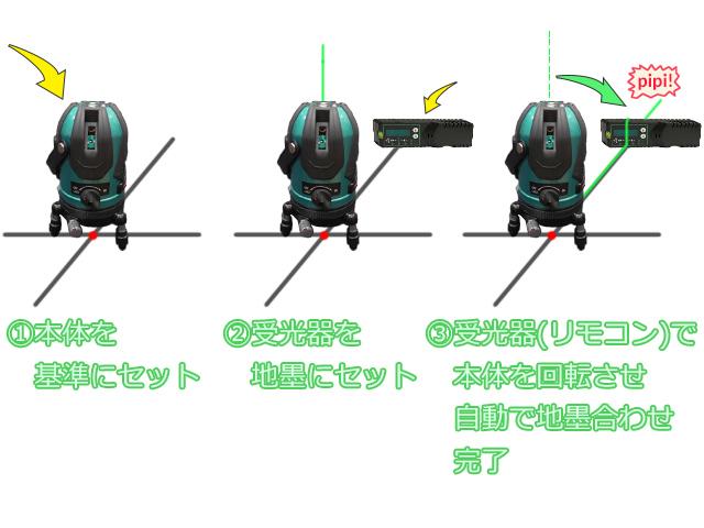 レーザー墨出し器の自動追尾機能の使い方