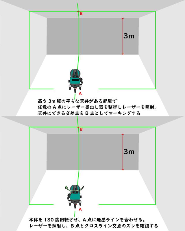 レーザー墨出し器のクロスラインの誤差、精度確認方法