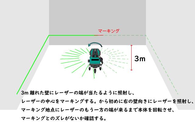 水平全周ではないグリーンレーザ墨出し器の水平ラインの精度確認方法