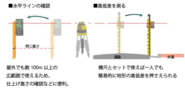回転レーザーを使い水平面を確認する方法と高低差を測る方法