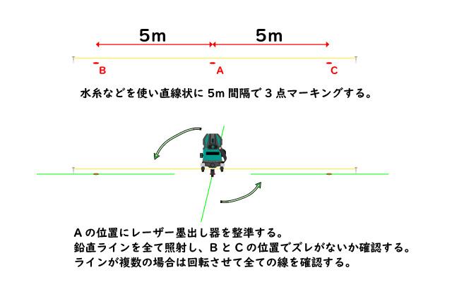 レーザー墨出し器の通りの誤差、精度確認方法