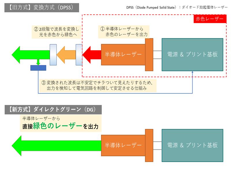 グリーン(緑色)レーザーの照射方式の違い