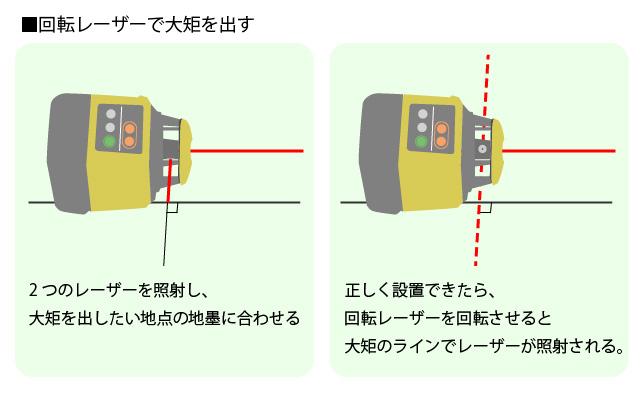 レーザーレベル(回転レーザー)で大矩ラインを出す方法